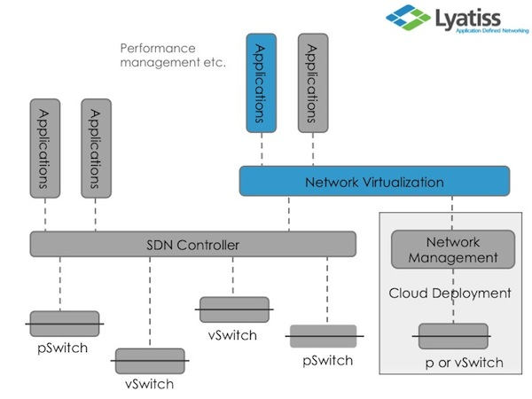 10 SDN Start-Ups Reference Lyatiss