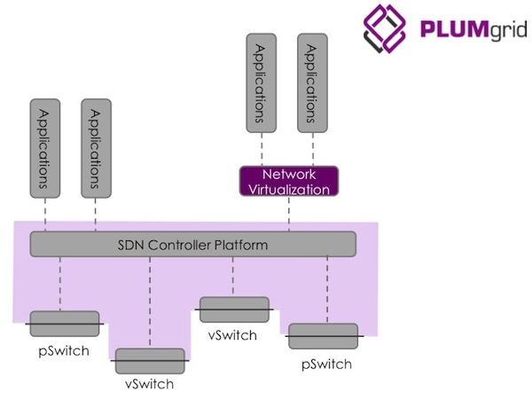 15 SDN Start-Ups Reference Plumgrid
