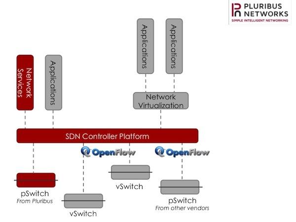 16 SDN Start-Ups Reference Pluribus