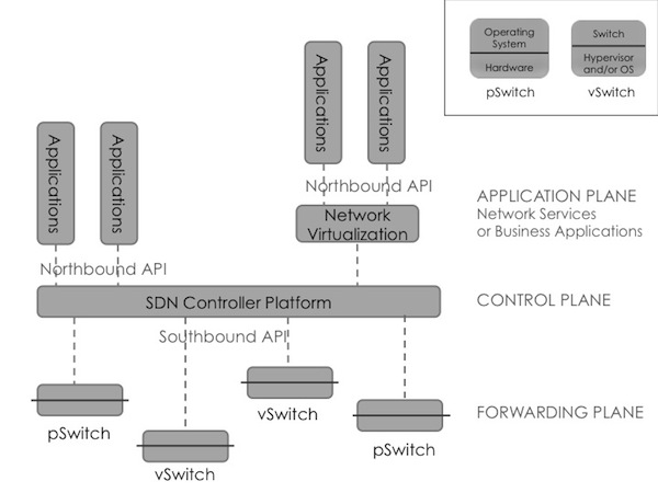4 SDN Start-Ups Reference Arch