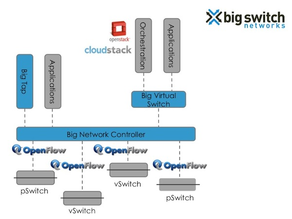 7 SDN Start-Ups Reference Big Switch