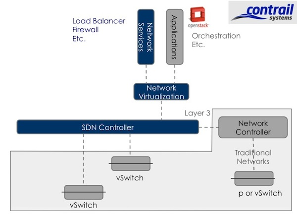 8 SDN Start-Ups Reference Contrail Systems