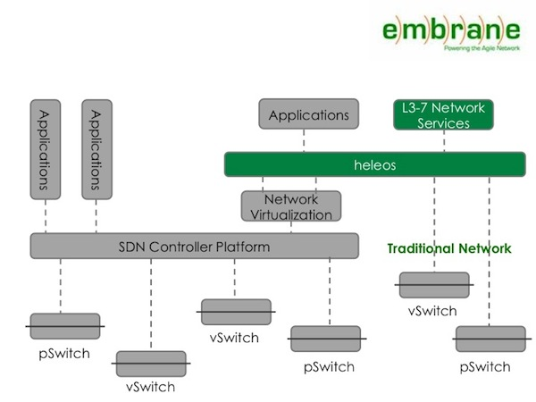 9 SDN Start-Ups Reference Embrane